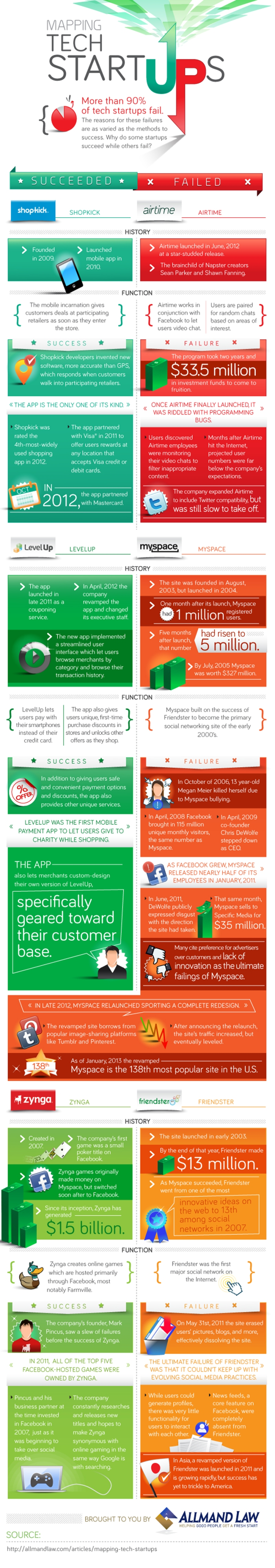 StartupsInfographic