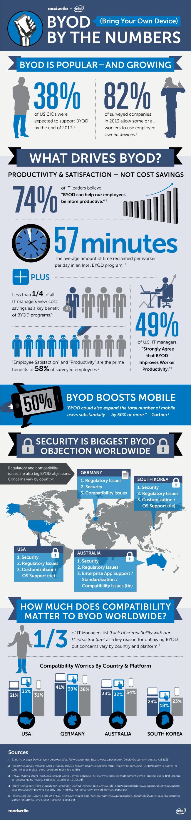 BYOD Stats